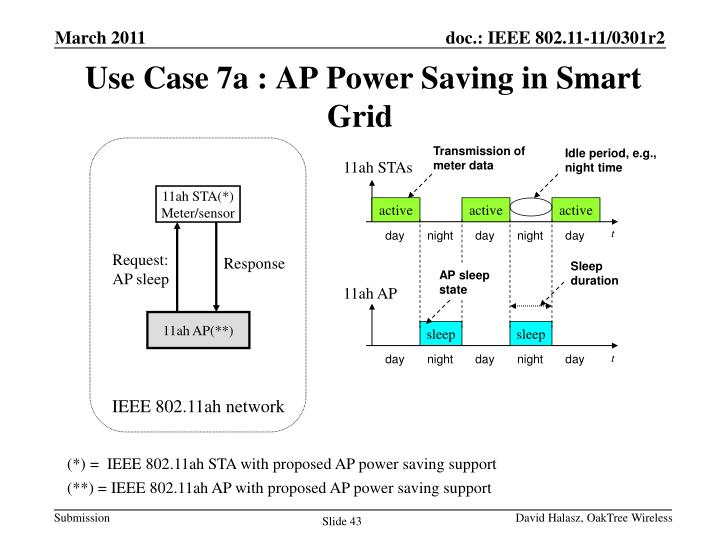 Use Case 7a : AP Power Saving in Smart Grid