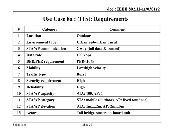 Use Case 8a : (ITS): Requirements