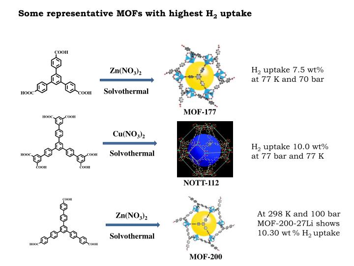 Some representative MOFs with highest H