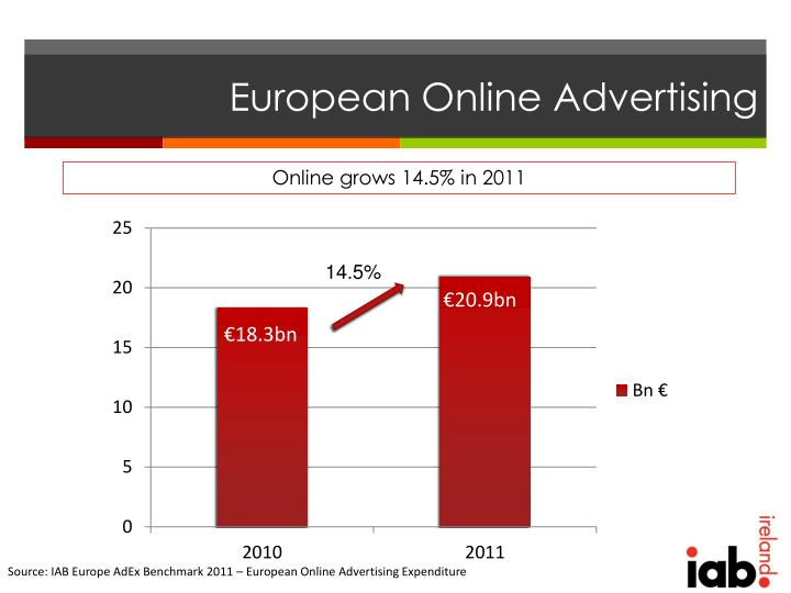 European Online Advertising