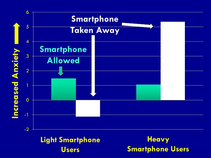 Smartphone Taken
