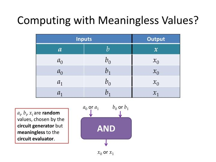 Computing with Meaningless Values?