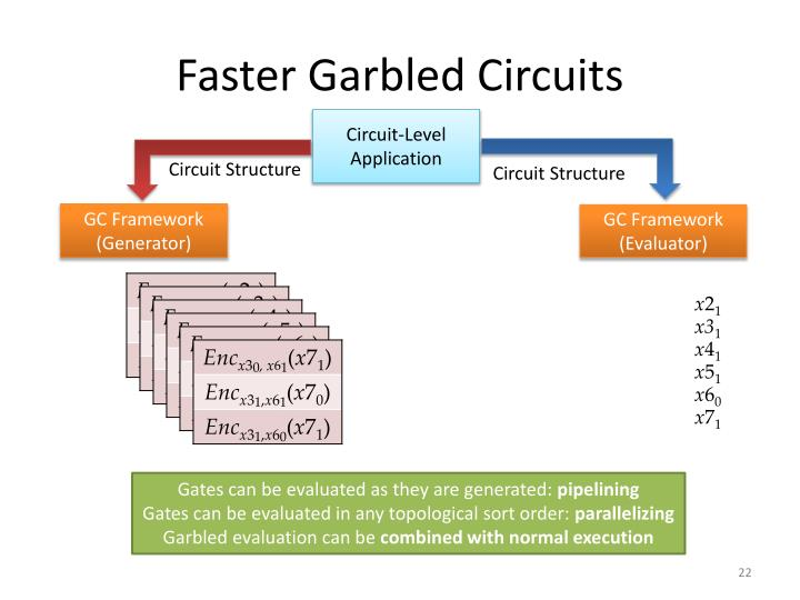 Faster Garbled Circuits