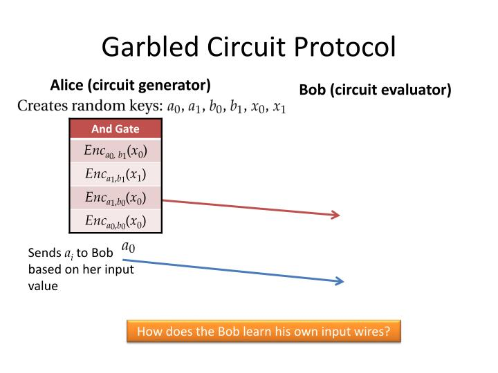 Garbled Circuit Protocol