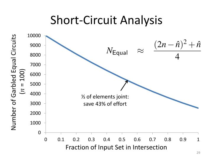 Short-Circuit Analysis