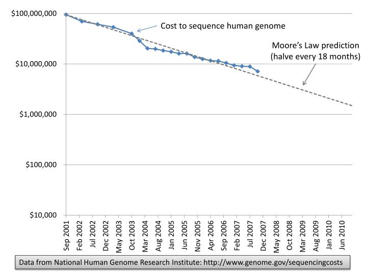 Cost to sequence human genome
