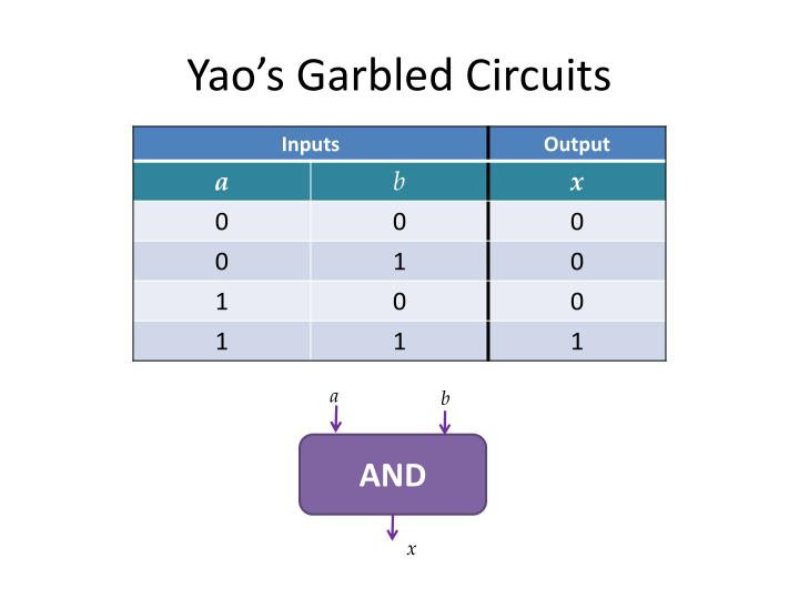 Yao's Garbled Circuits