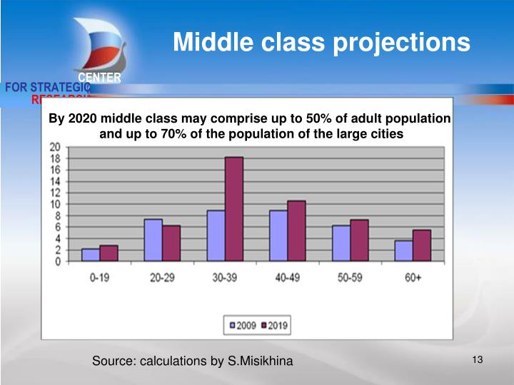 Middle class projections