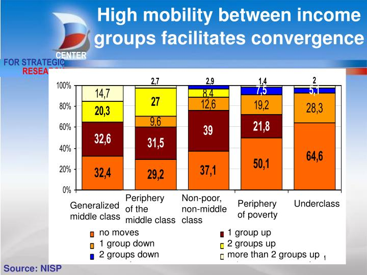 High mobility between income groups facilitates convergence