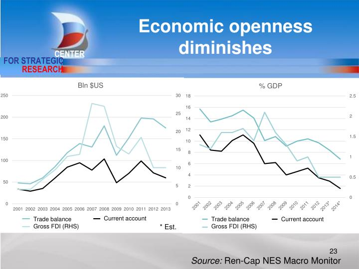 Economic openness diminishes