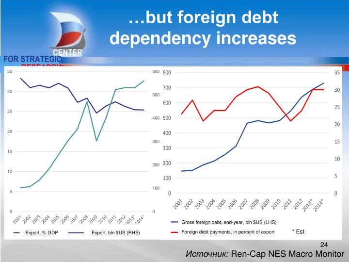 …but foreign debt dependency increases