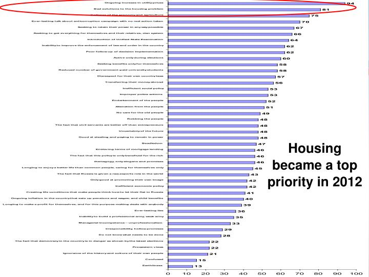 Housing became a top priority in 2012