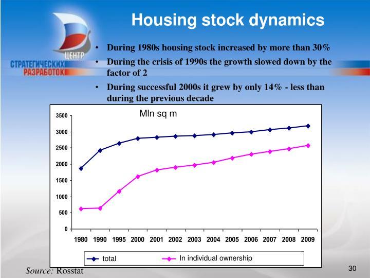 Housing stock dynamics