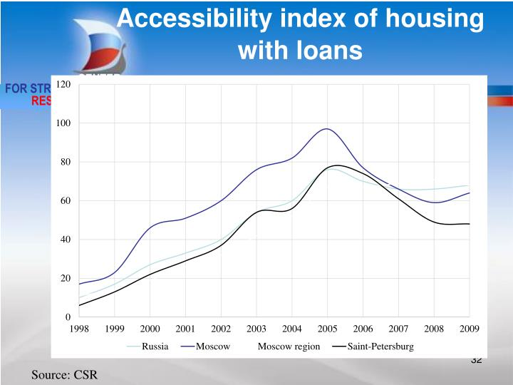 Accessibility index of housing with loans