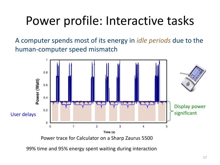 Power profile: Interactive tasks