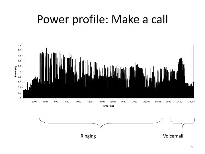 Power profile: Make a call