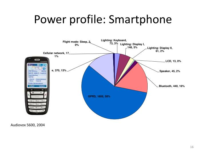 Power profile: Smartphone