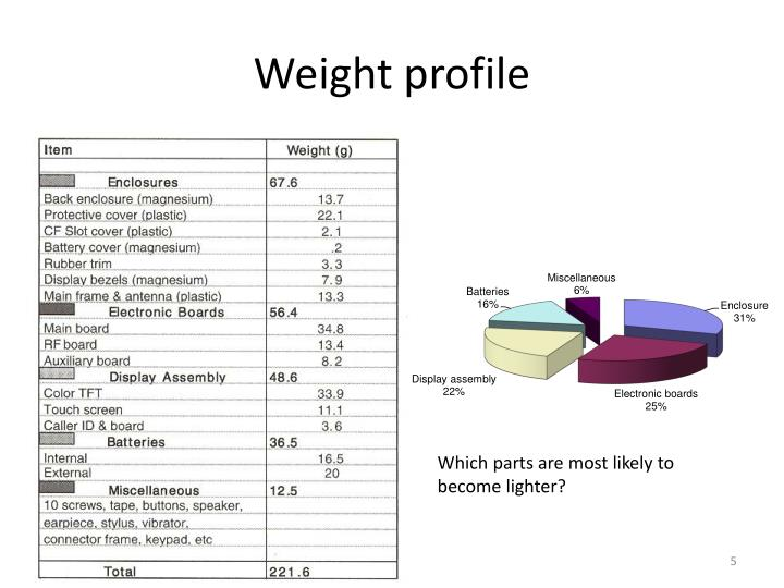 Weight profile