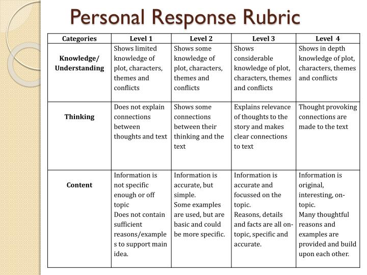 Personal Response Rubric