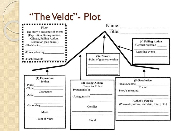 """The Veldt""- Plot"