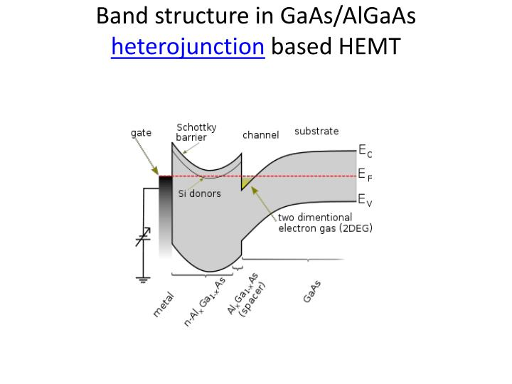 Band structure in