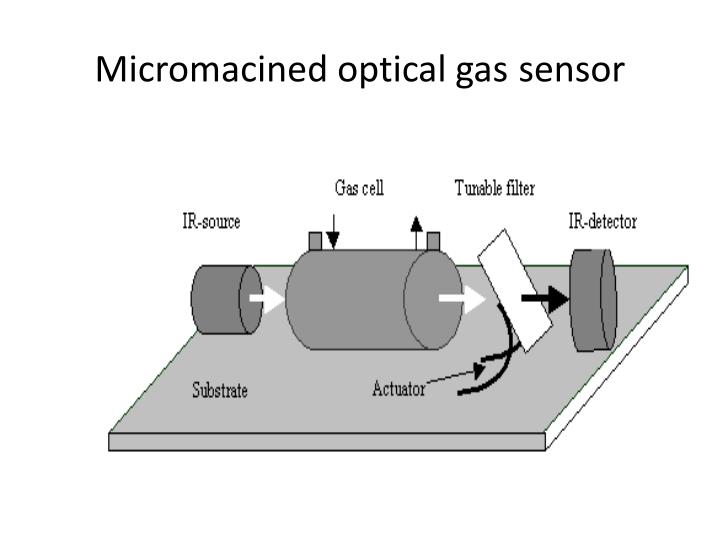Micromacined optical gas