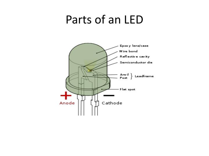 Parts of an LED
