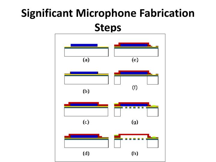 Significant Microphone Fabrication Steps