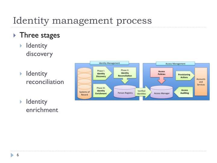 Identity management process