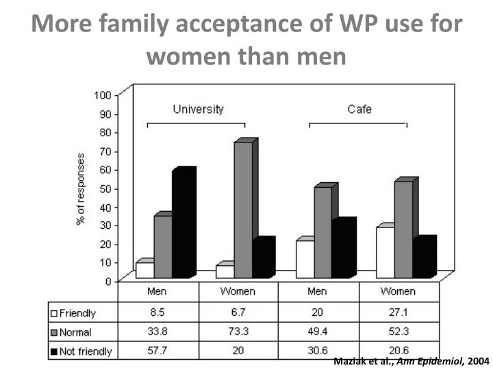 More family acceptance of WP use for women than men