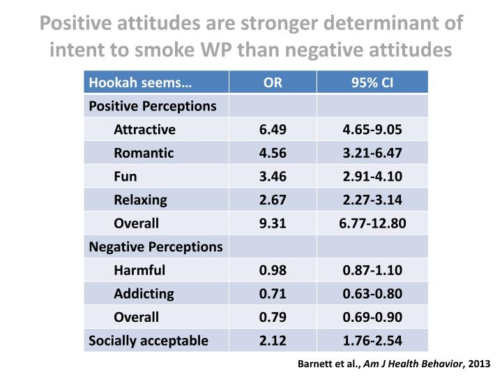 Positive attitudes are stronger determinant of intent to smoke WP than negative attitudes