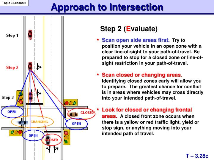 Approach to Intersection