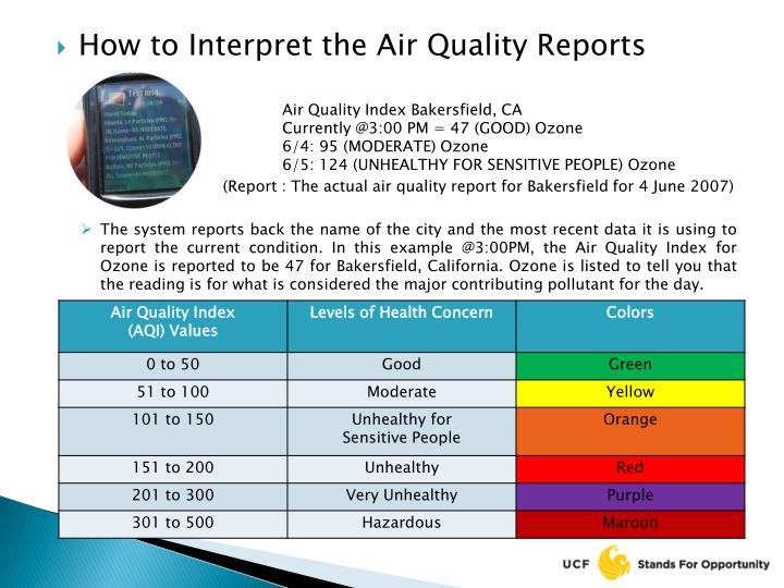 How to Interpret the Air Quality Reports