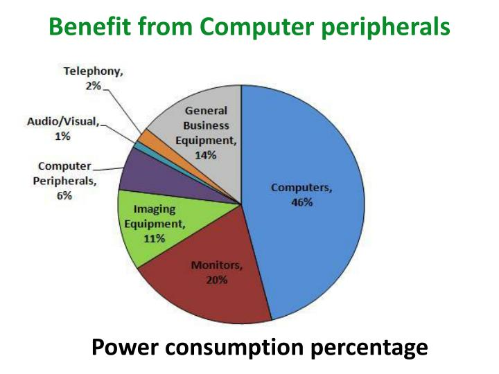 Benefit from Computer peripherals