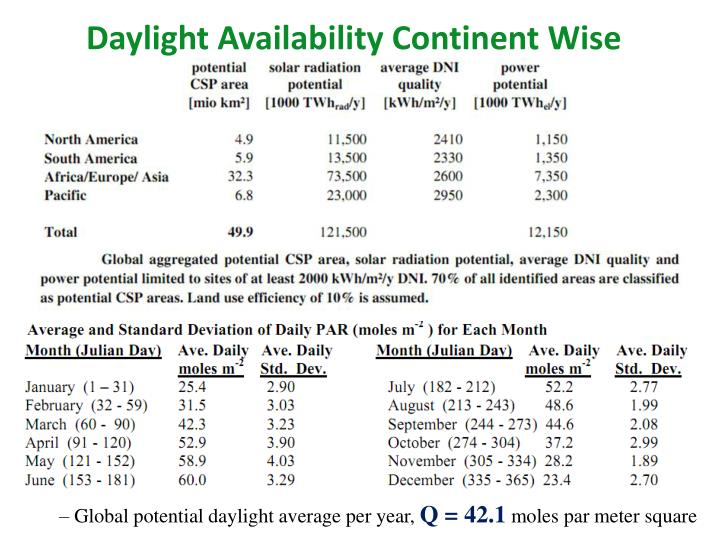 Daylight Availability Continent Wise