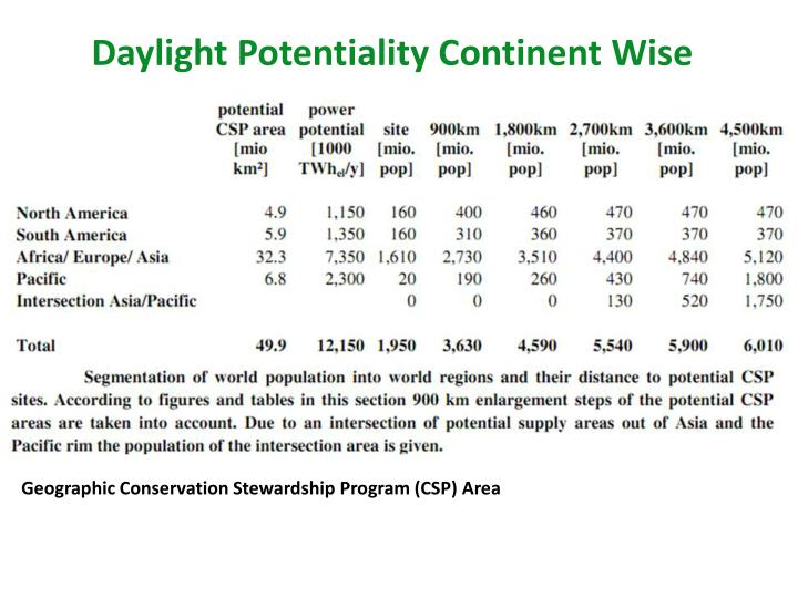 Daylight Potentiality Continent Wise