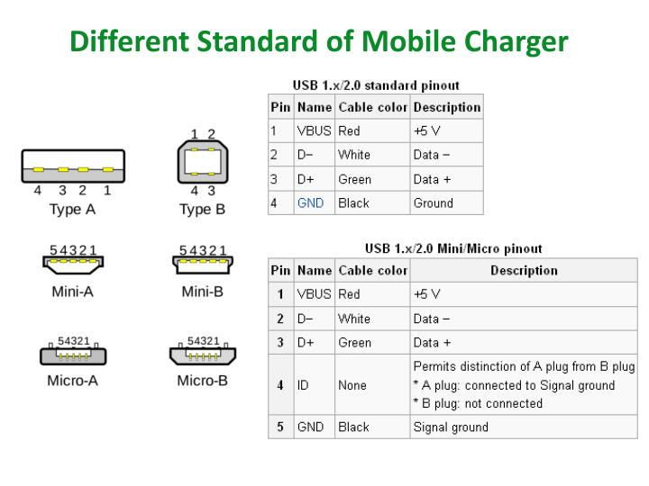 Different Standard of Mobile Charger
