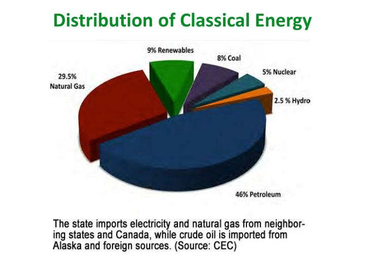 Distribution of Classical Energy