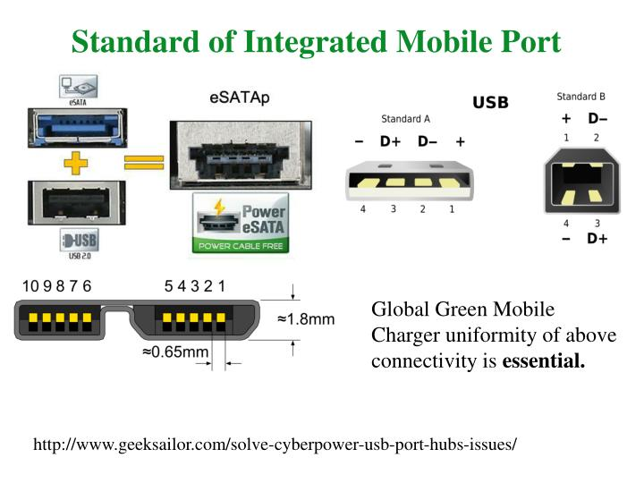 Standard of Integrated Mobile Port