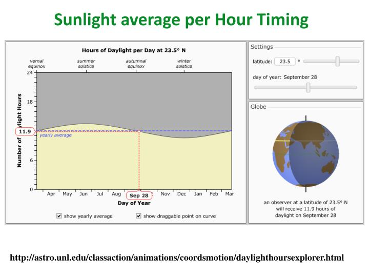 Sunlight average per Hour Timing