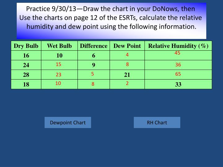 Practice 9/30/13—Draw the chart in your