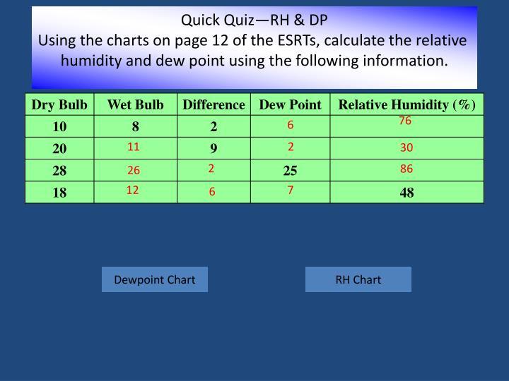 Quick Quiz—RH & DP