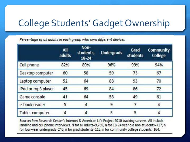College Students' Gadget Ownership