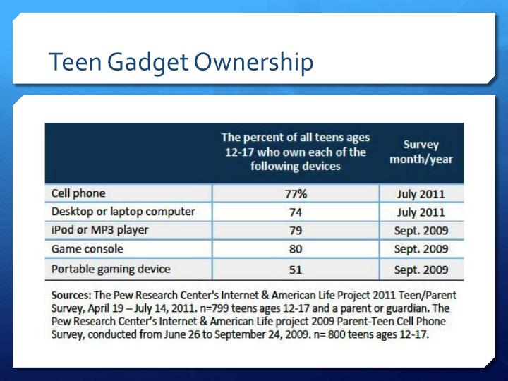 Teen Gadget Ownership