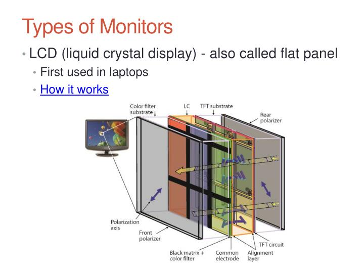 Types of Monitors