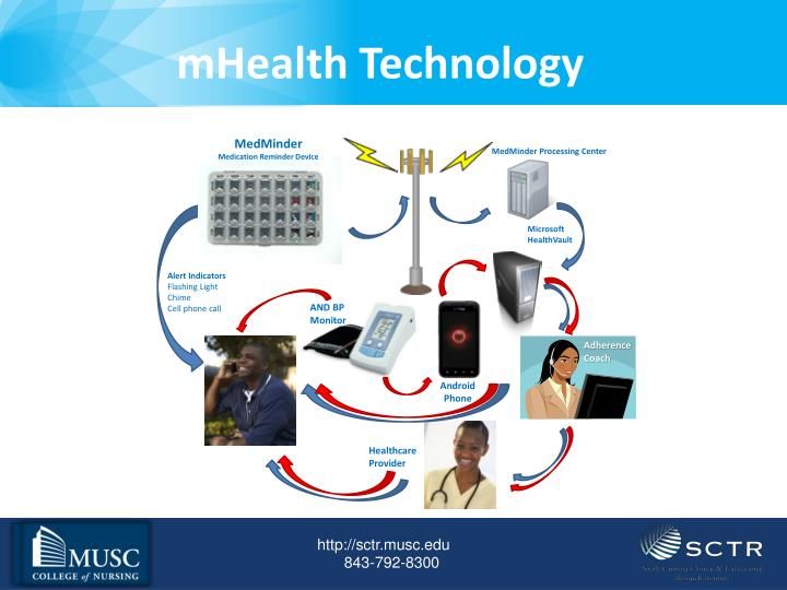 mHealth Technology