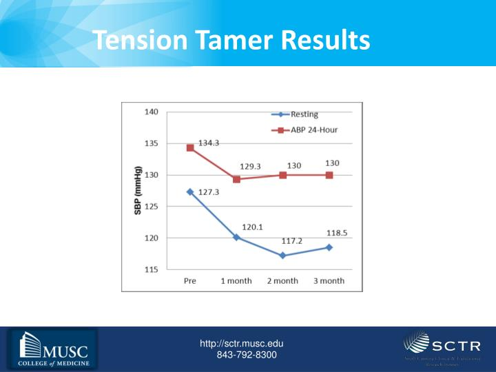 Tension Tamer Results