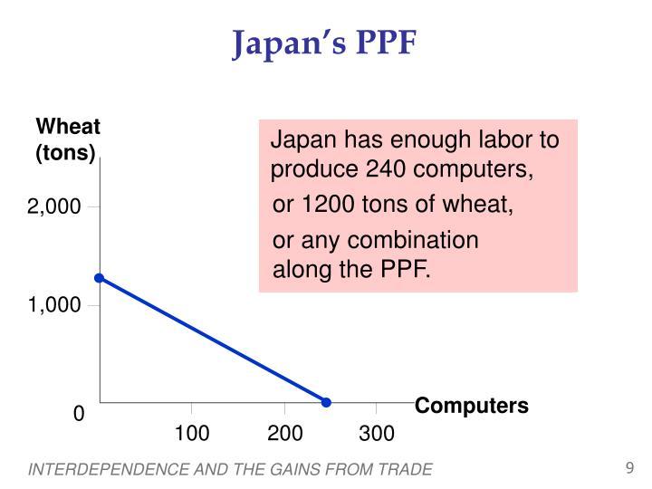 Japan's PPF