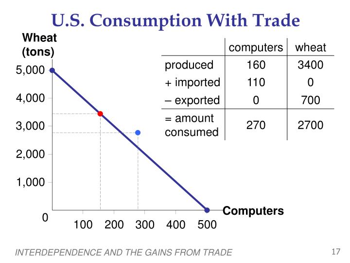 U.S. Consumption With Trade
