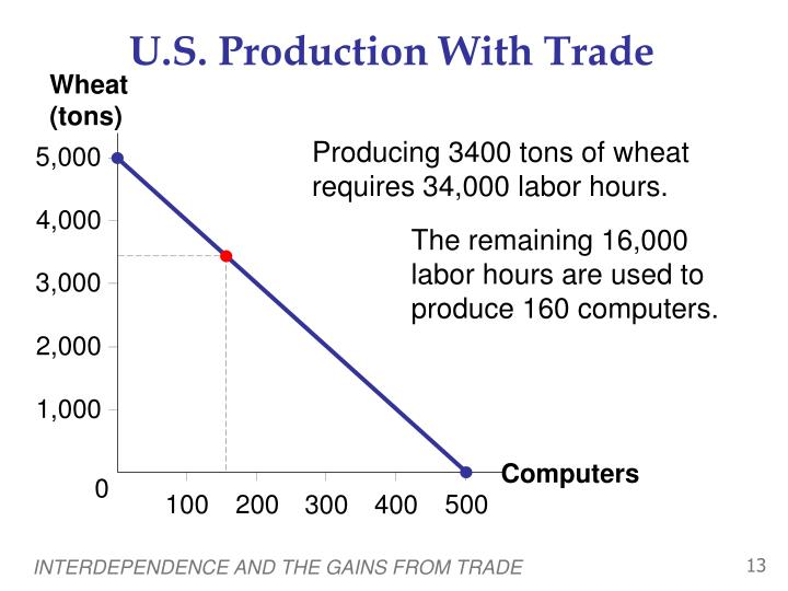 U.S. Production With Trade